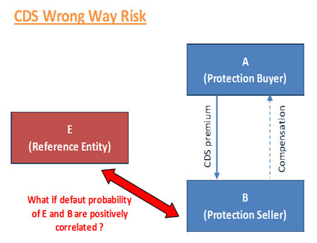 cds wrong way risk