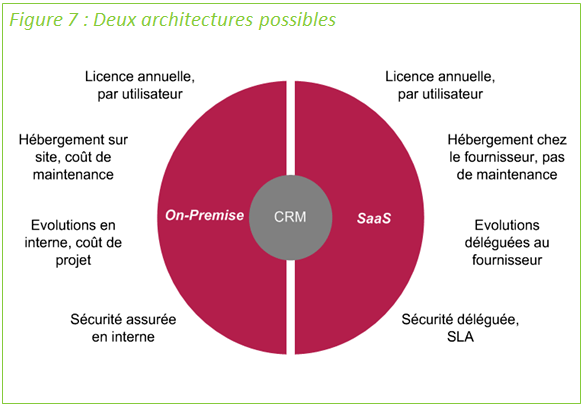 CRM: deux architectures possibles