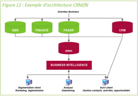 Comparatif des offres crm pour les banques et for Comparatif logiciel architecture