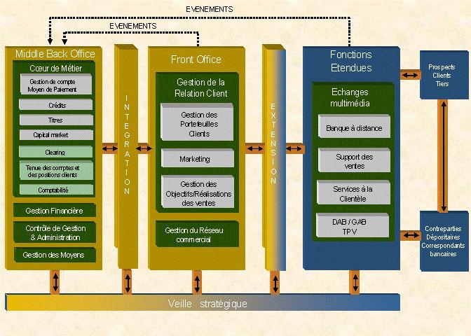 Le framework banque tendu for Architecture fonctionnelle