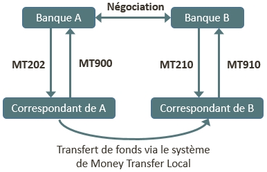 SWIFT - messages de paiement (1)