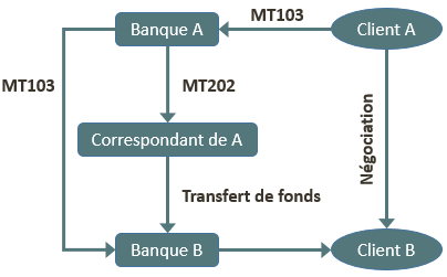 SWIFT - messages de paiement (2)
