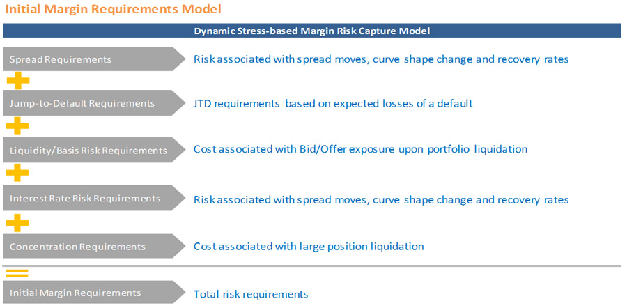CME initial margin requirements